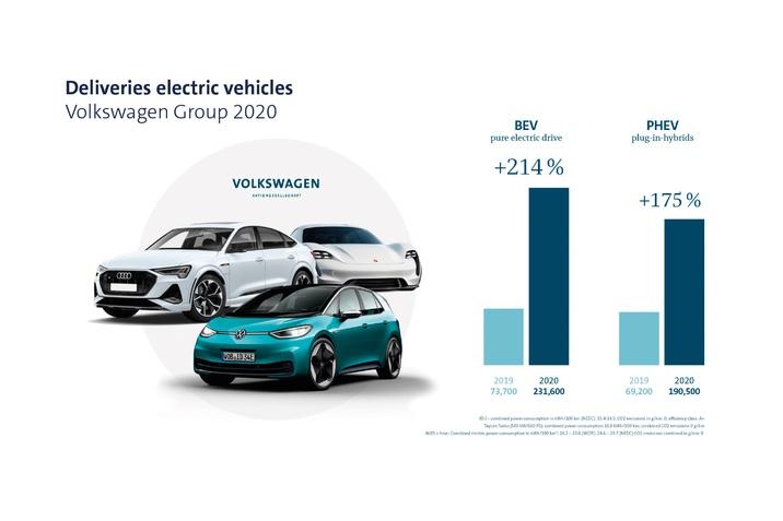 A Volkswagen-csoport 2020-ban megerősítette piaci pozícióját