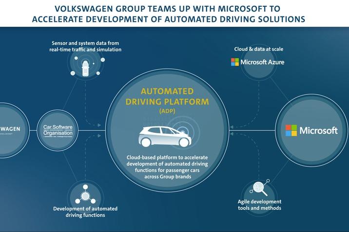 A Volkswagen-csoport összefog a Microsofttal