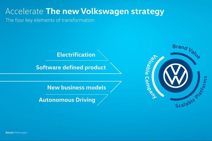 A Volkswagen felgyorsítja szoftverorientált mobilitási szolgáltatóvá alakulását