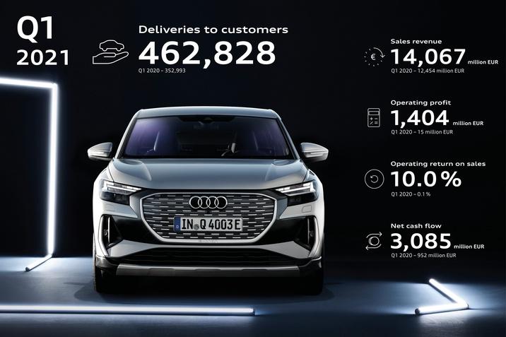 Helyzetjelentés három hónap után: az Audi lendülete erős volt 2021. első negyedévében