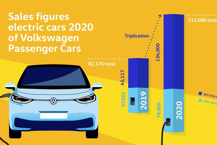 Megháromszorozta tisztán elektromos autói kiszállításait a Volkswagen márka