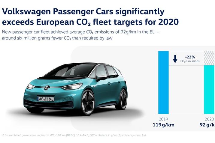 Teljesítette a 2020-as európai szén-dioxid-kibocsátási flottacélokat a Volkswagen